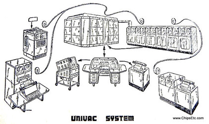 image of the UNIVAC 1 Computer System from 1951
