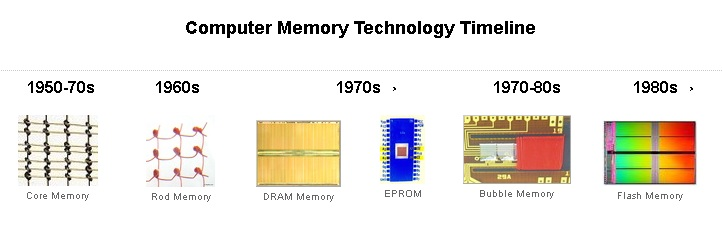 image of computer memory technology timeline