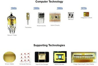 computer technology timeline