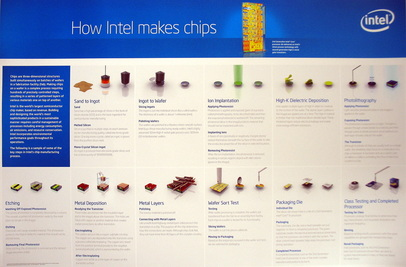 How Intel makes Chips