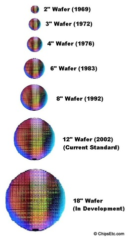 intel silicon wafer sizes